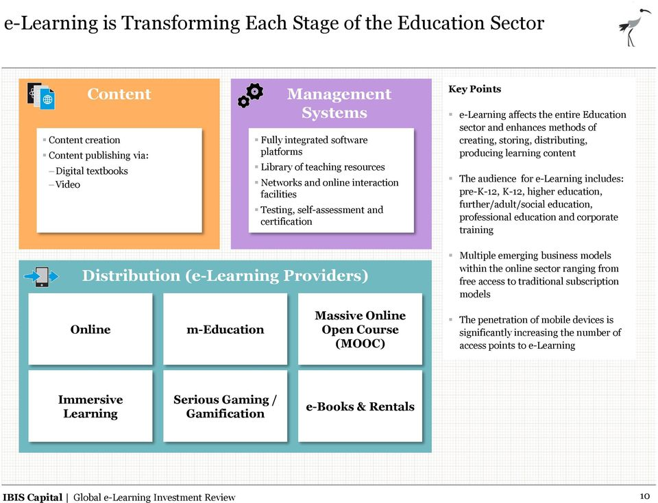 distributing, producing learning content The audience for e-learning includes: pre-k-12, K-12, higher education, further/adult/social education, professional education and corporate training