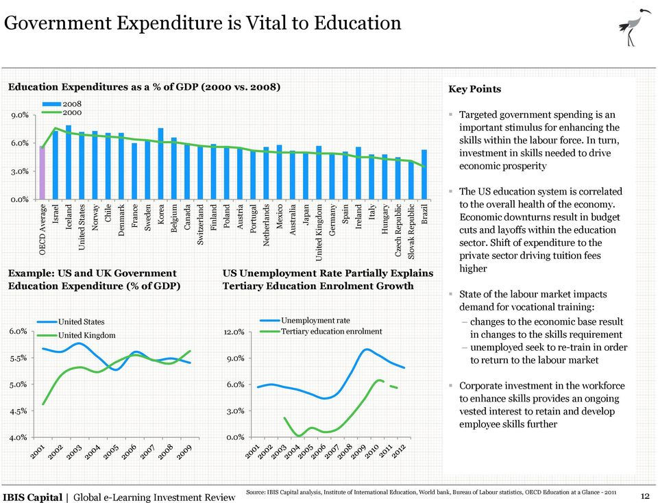 0% Example: US and UK Government Education Expenditure (% of GDP) 6.0% 5.5% 2008 2000 United States United Kingdom US Unemployment Rate Partially Explains Tertiary Education Enrolment Growth 12.0% 9.