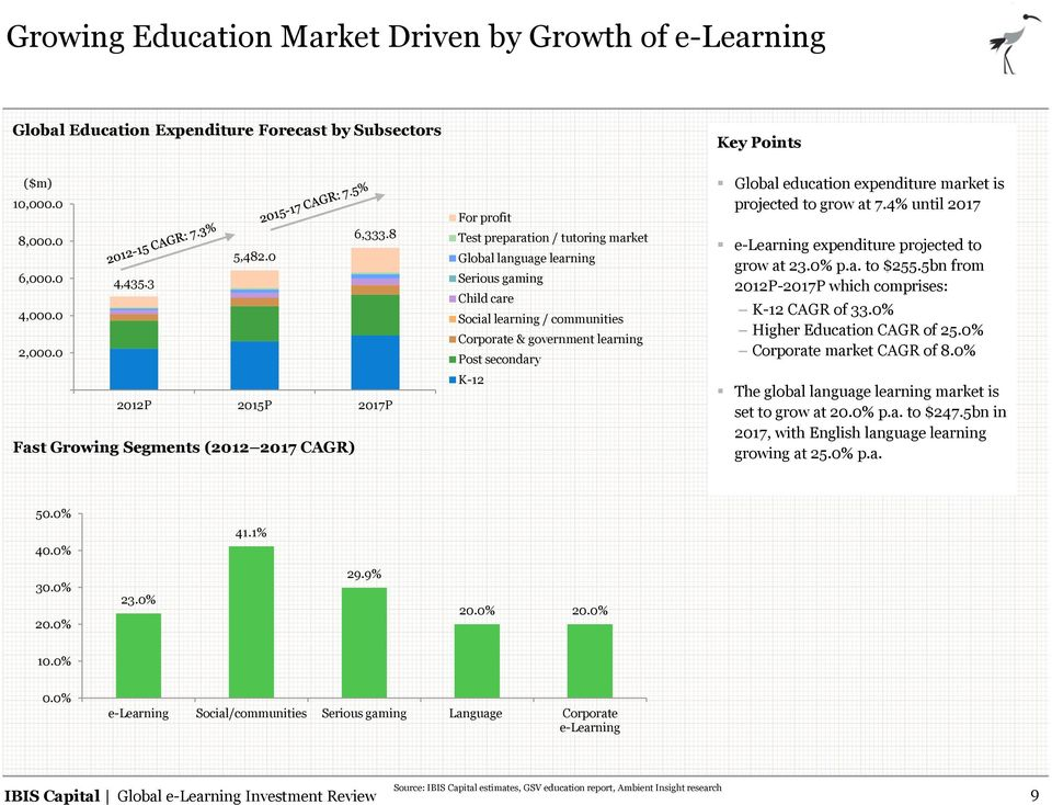 government learning Post secondary K-12 Global education expenditure market is projected to grow at 7.4% until 2017 e-learning expenditure projected to grow at 23.0% p.a. to $255.