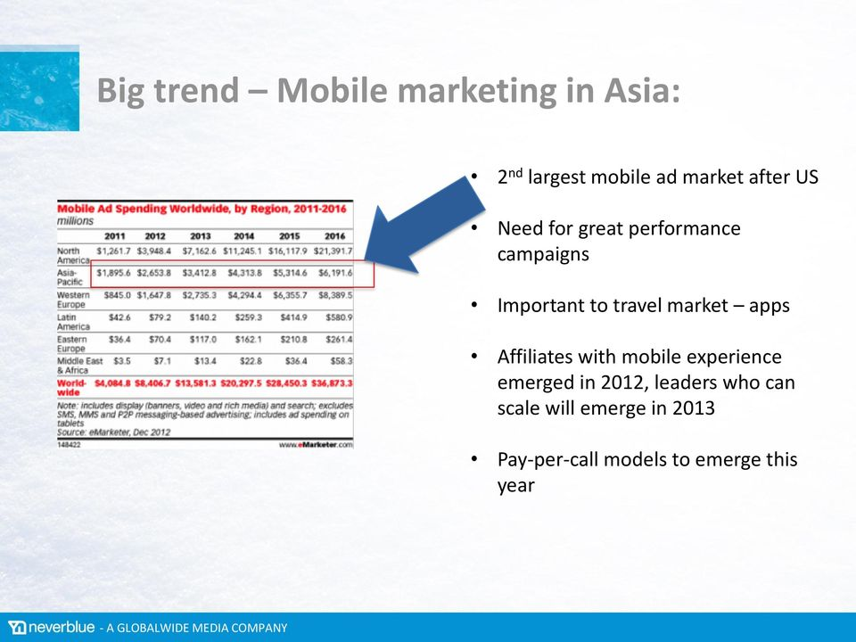 market apps Affiliates with mobile experience emerged in 2012,