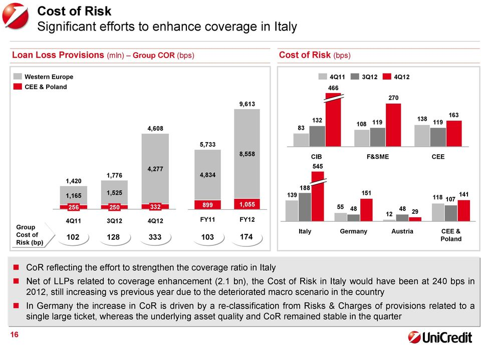 107 CEE & Poland CoR reflecting the effort to strengthen the coverage ratio in Italy Net of LLPs related to coverage enhancement (2.