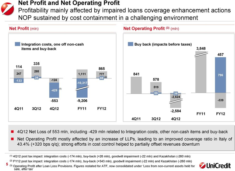 841 578 519 59 39-2,624 796-339 FY11 FY12-2,584 FY11 FY12 Net Loss of 553 mln, including -429 mln related to Integration costs, other non-cash items and buy-back Net Operating Profit mostly affected