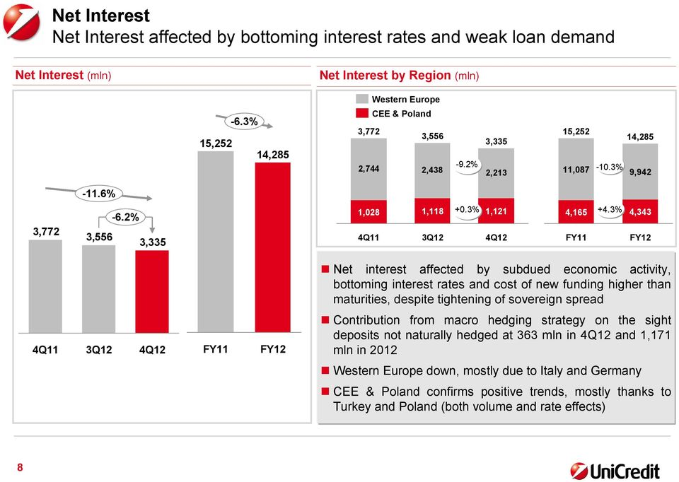 3% 4,343 FY12 Net interest affected by subdued economic activity, bottoming interest rates and cost of new funding higher than maturities, despite tightening of sovereign spread FY11 FY12