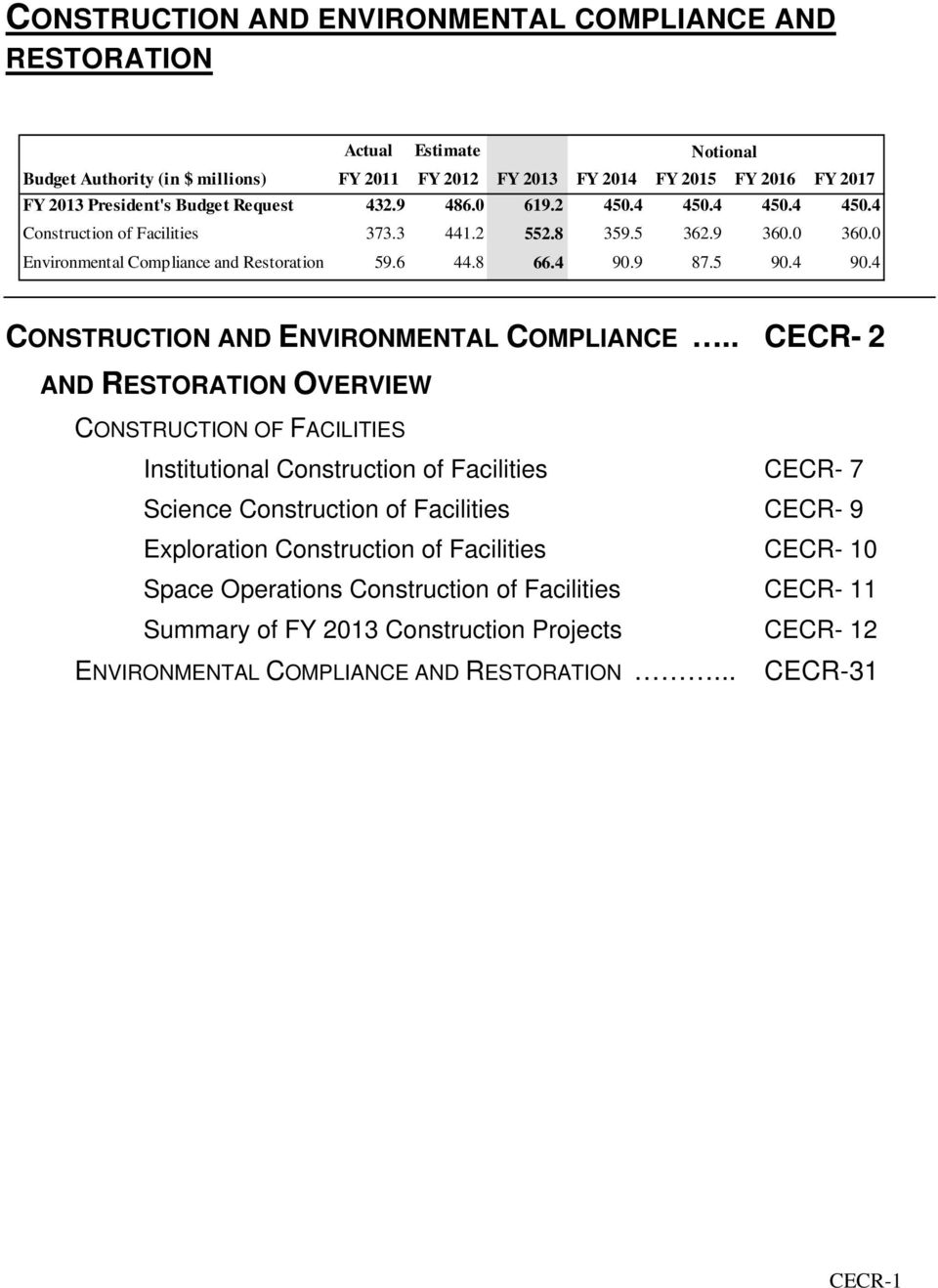 5 90.4 90.4 CONSTRUCTION AND ENVIRONMENTAL COMPLIANCE.