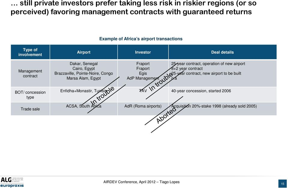 Egypt Fraport Fraport Egis AdP Management 25-year contract, operation of new airport 8+2 year contract 25-year contract, new airport to be built n.