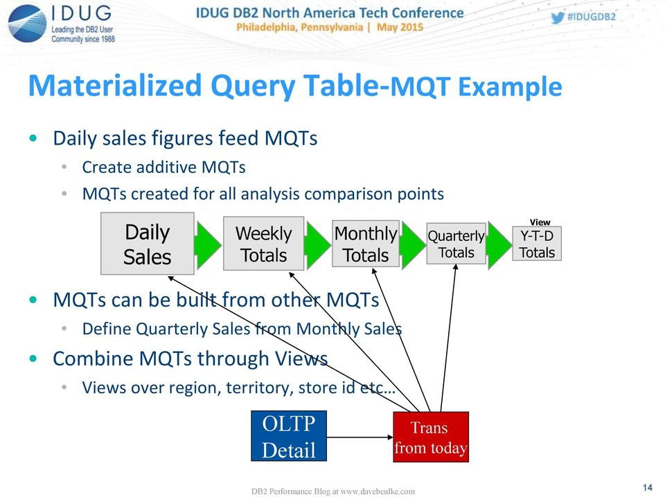 Totals View Y-T-D Totals MQTs can be built from other MQTs Define Quarterly Sales from Monthly
