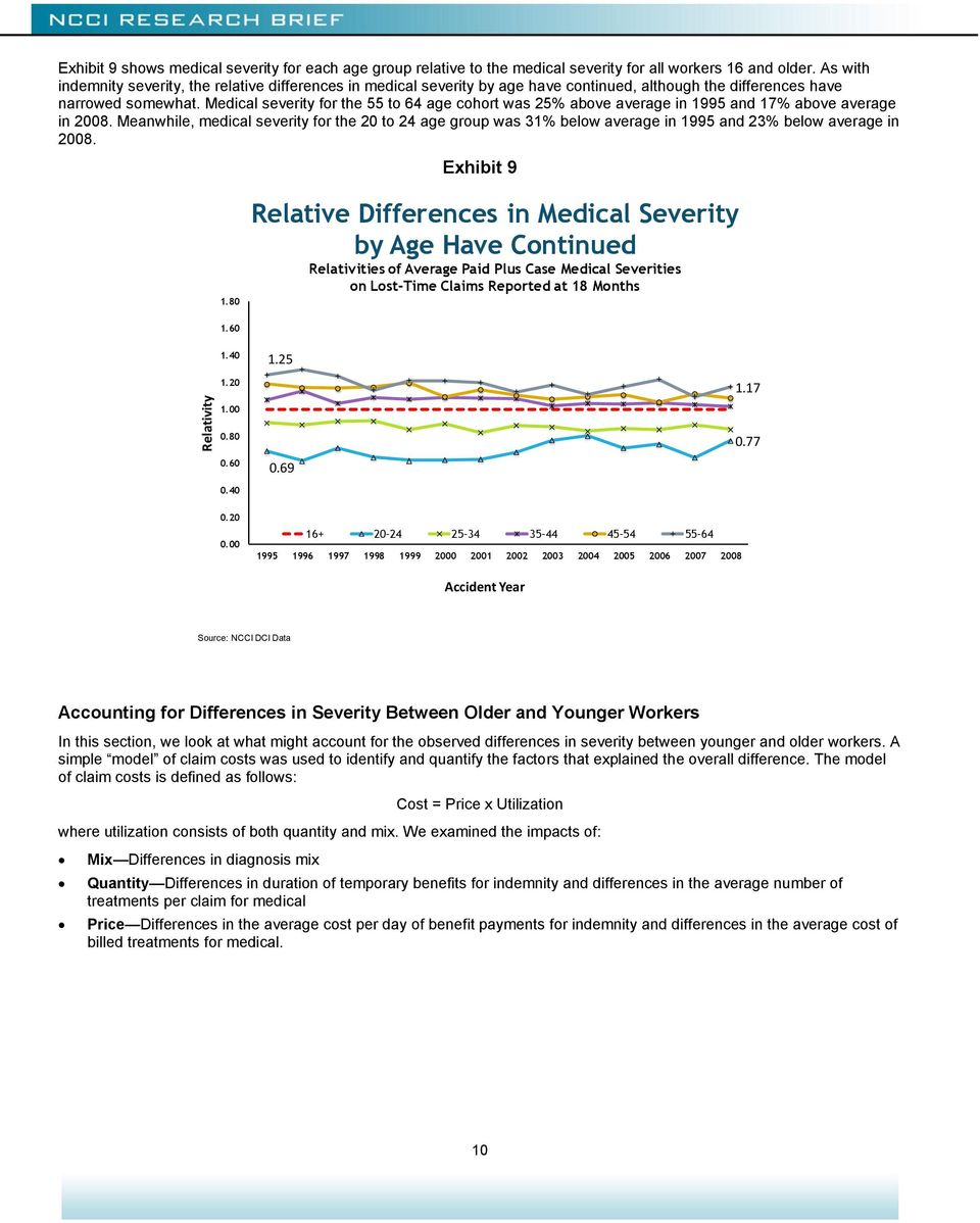 Medical severity for the 55 to 64 age cohort was 25% above average in 1995 and 17% above average in 2008.