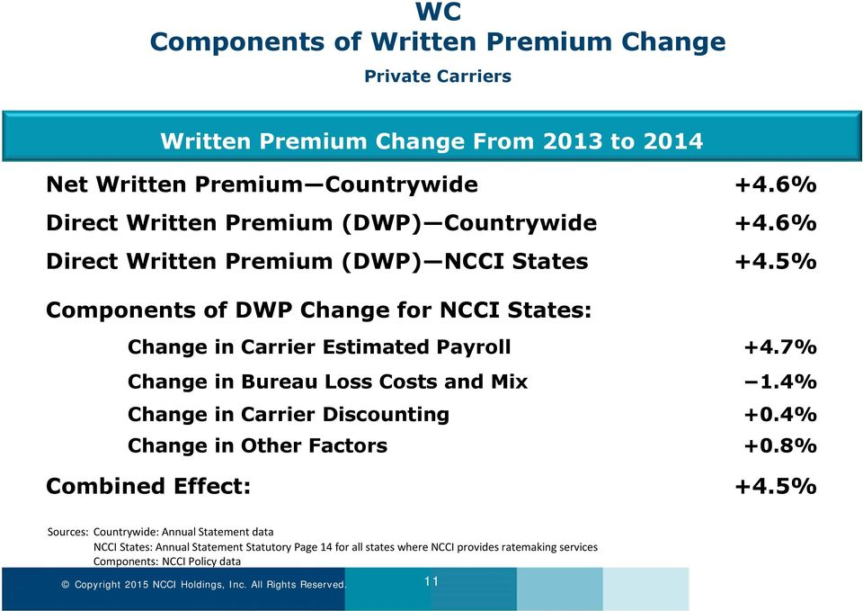 5% Components of DWP Change for NCCI States: Change in Carrier Estimated Payroll +4.7% Change in Bureau Loss Costs and Mix 1.