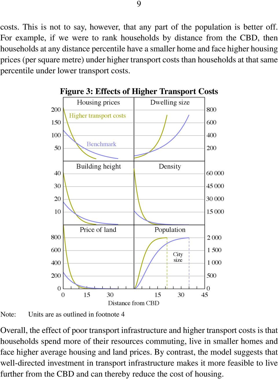 transport costs than households at that same percentile under lower transport costs.