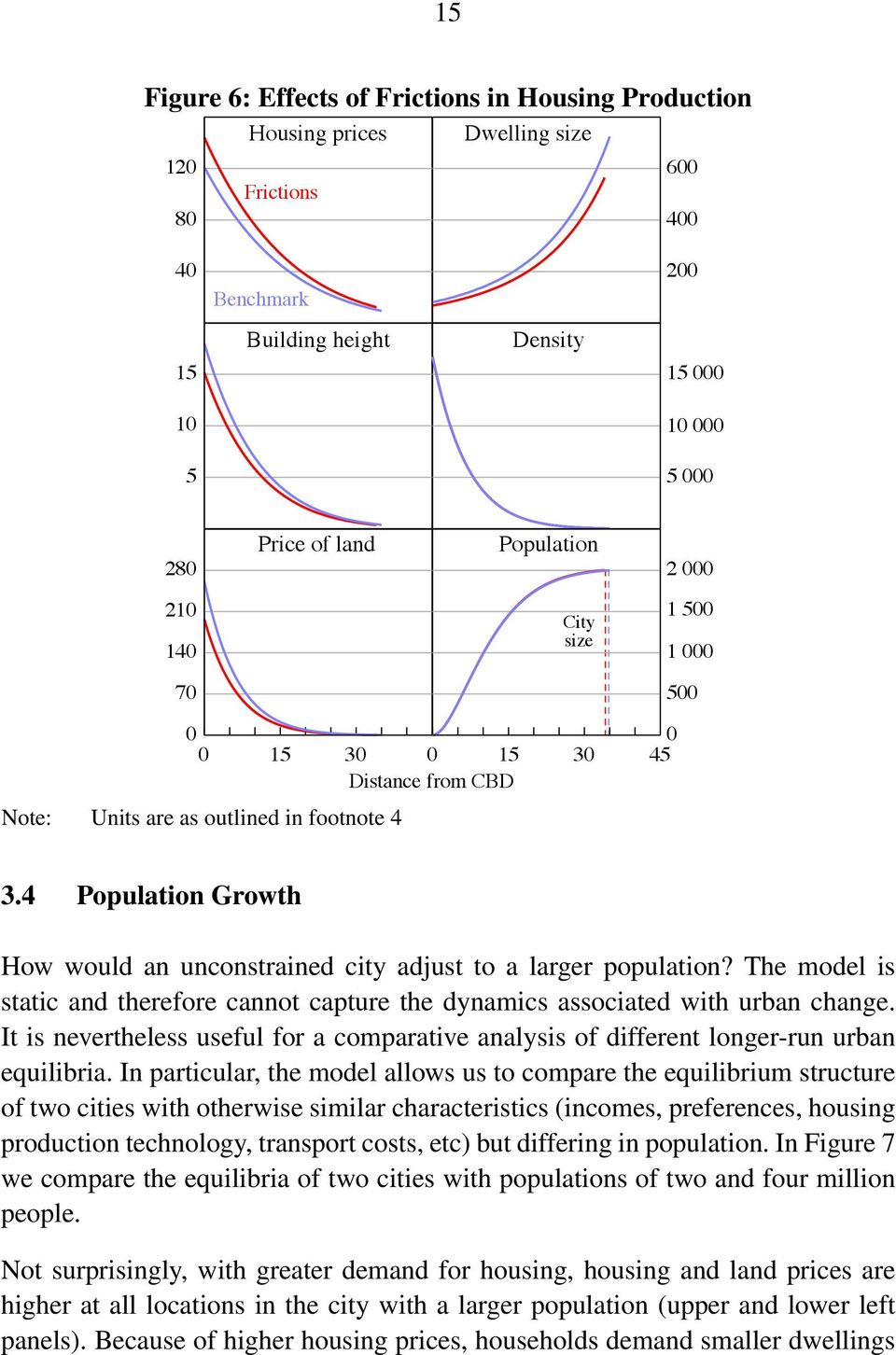 4 Population Growth How would an unconstrained city adjust to a larger population? The model is static and therefore cannot capture the dynamics associated with urban change.