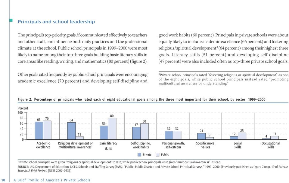 Public school principals in 1999 2000 were most likely to name among their top three goals building basic literacy skills in core areas like reading, writing, and mathematics (80 percent) (figure 2).