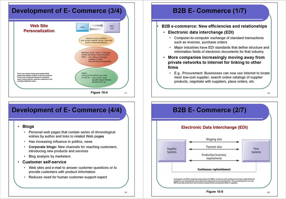 B2B e-commerce: New efficiencies and relationships Electronic data interchange (EDI) Computer-to-computer exchange of standard transactions such as invoices, purchase orders Major industries have EDI