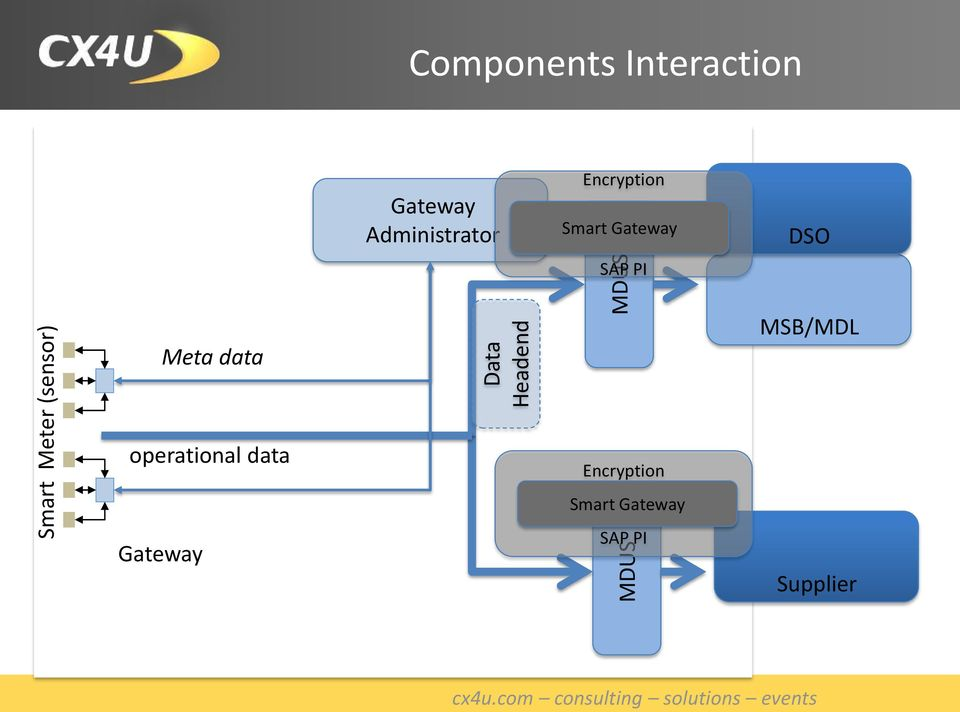 PI Gateway SAP PI DSO Meta data operational data PI Server Encryption SG W SAP PI Utilities Analytics
