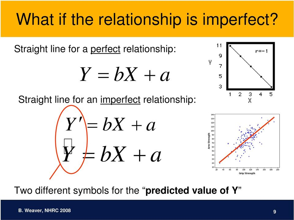 Straight line for an imperfect relationship: Y = bx + a Y