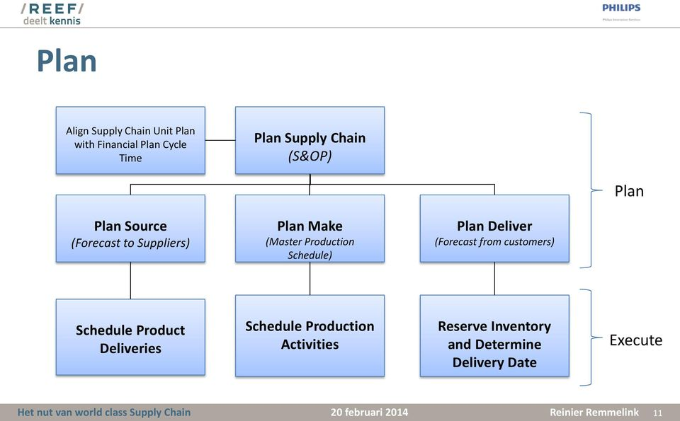 Deliver (Forecast from customers) Schedule Product Deliveries Schedule Production