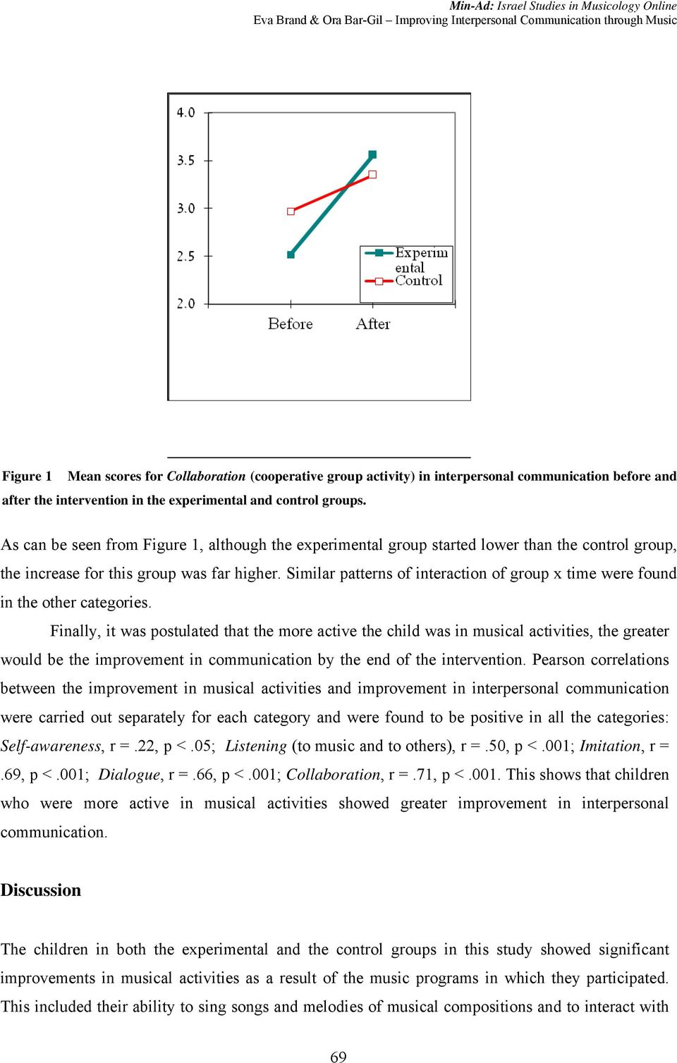 Similar patterns of interaction of group x time were found in the other categories.