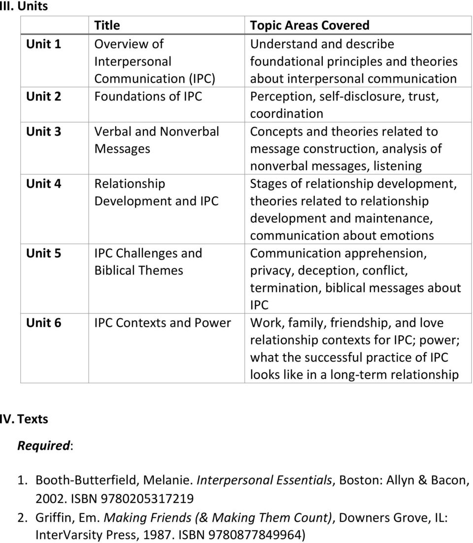 Development and IPC IPC Challenges and Biblical Themes nonverbal messages, listening Stages of relationship development, theories related to relationship development and maintenance, communication