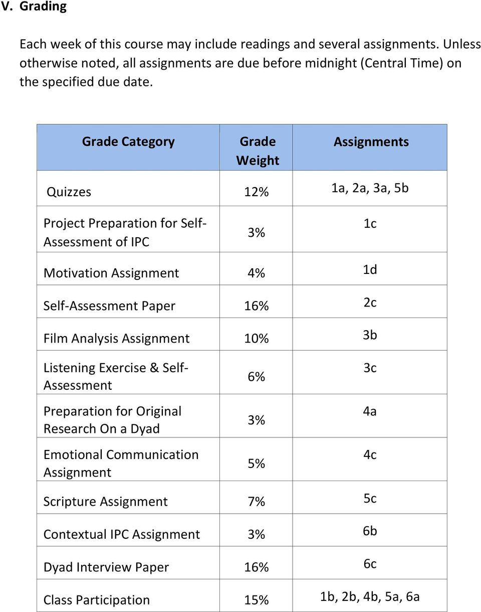 Grade Category Grade Weight s Quizzes 12% 1a, 2a, 3a, 5b Project Preparation for Self- Assessment of IPC 1c Motivation 4% 1d Self- Assessment Paper