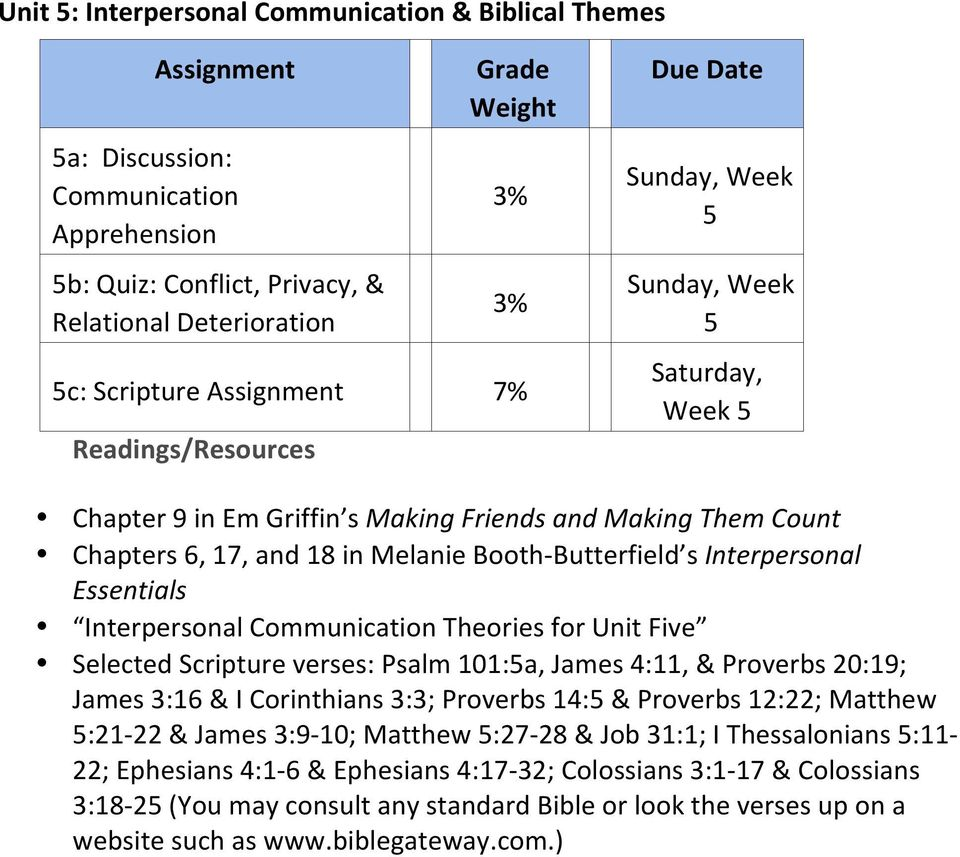 Essentials Interpersonal Communication Theories for Unit Five Selected Scripture verses: Psalm 101:5a, James 4:11, & Proverbs 20:19; James 3:16 & I Corinthians 3:3; Proverbs 14:5 & Proverbs 12:22;