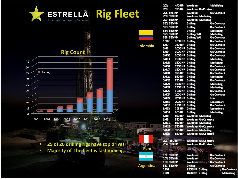 2012 2013 25 of 26 drilling rigs have top drives