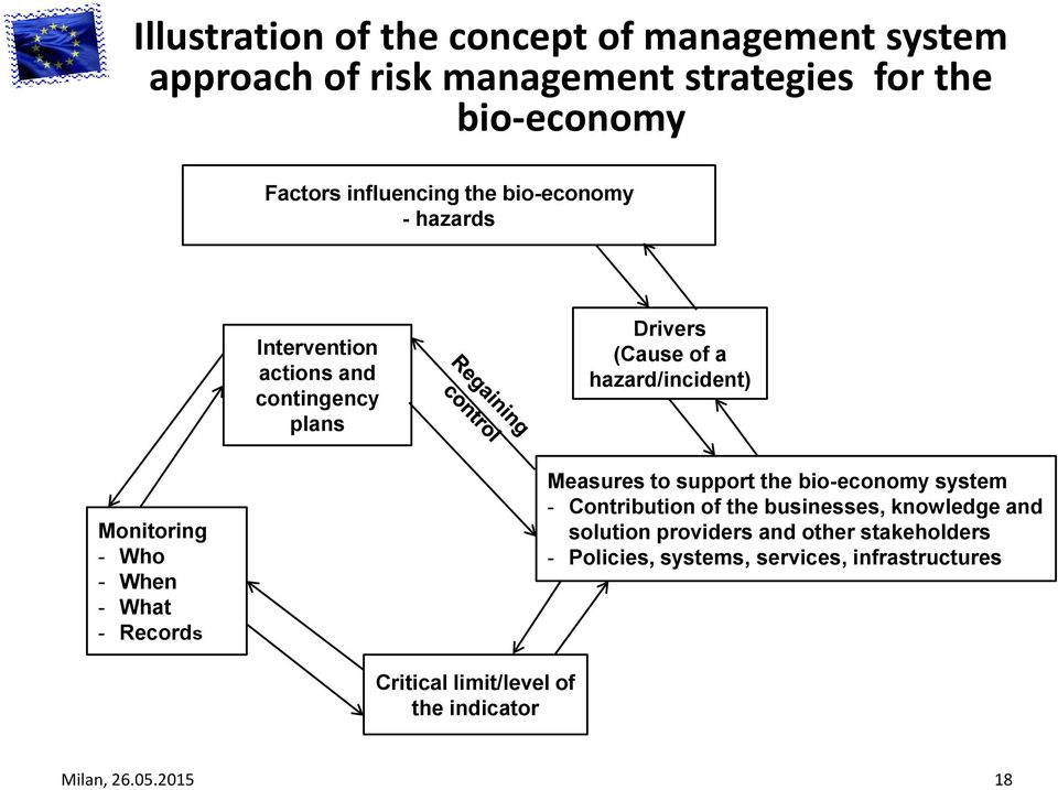 When - What - Records Measures to support the bio-economy system - Contribution of the businesses, knowledge and solution