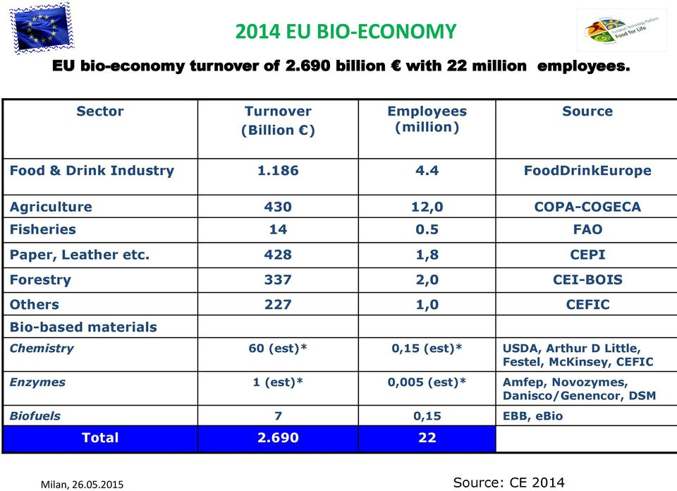 4 FoodDrinkEurope Agriculture 430 12,0 COPA-COGECA Fisheries 14 0.5 FAO Paper, Leather etc.