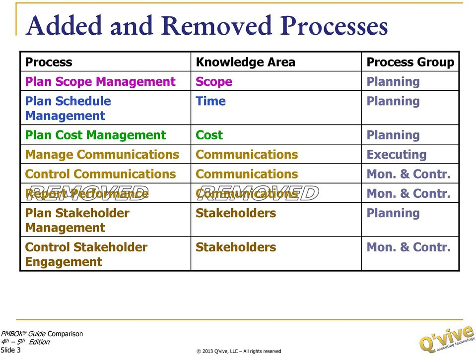 Stakeholder Engagement Knowledge Area Scope Time Cost Communications Communications Communications