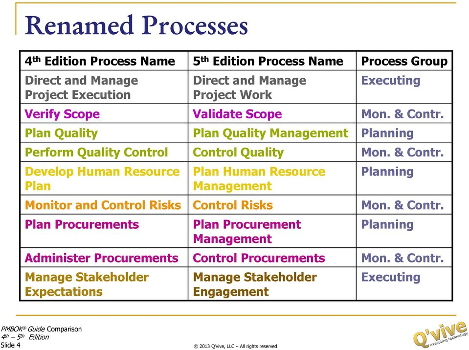 Project Work Validate Scope Plan Quality Management Control Quality Plan Human Resource Management Control Risks Plan Procurement Management Control