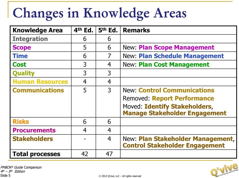 6 6 7 4 3 4 3 6 4 4 47 Remarks New: Plan Scope Management New: Plan Schedule Management New: Plan Cost Management New: