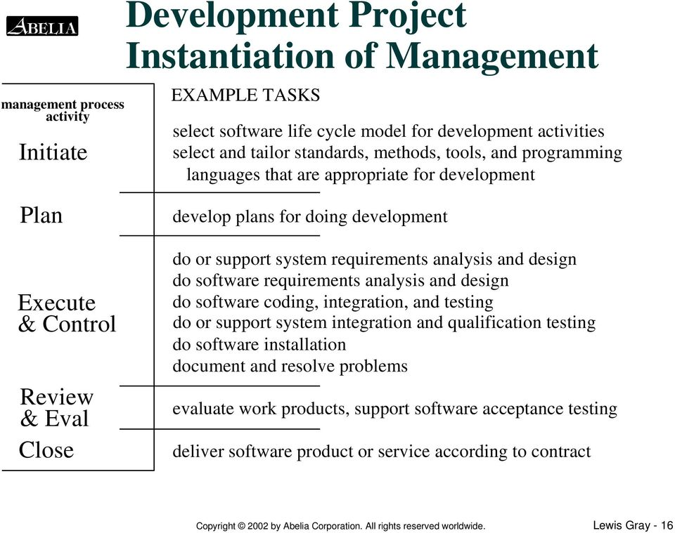design do software requirements analysis and design do software coding, integration, and testing do or support system integration and qualification testing do software installation document and