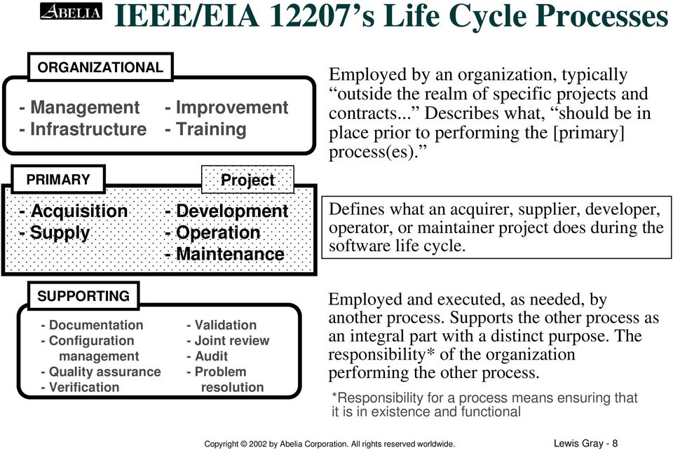 Defines what an acquirer, supplier, developer, operator, or maintainer project does during the software life cycle.