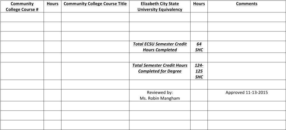 Total Semester Credit Completed for Degree 124-125
