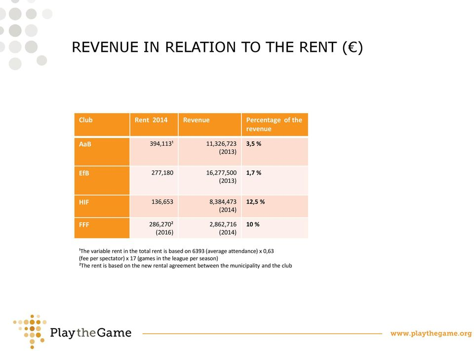 (2014) 10 % ¹The variable rent in the total rent is based on 6393 (average attendance) x 0,63 (fee per spectator)