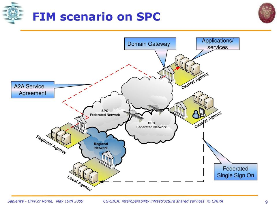 Federated Network SPC Federated Network Central Agency