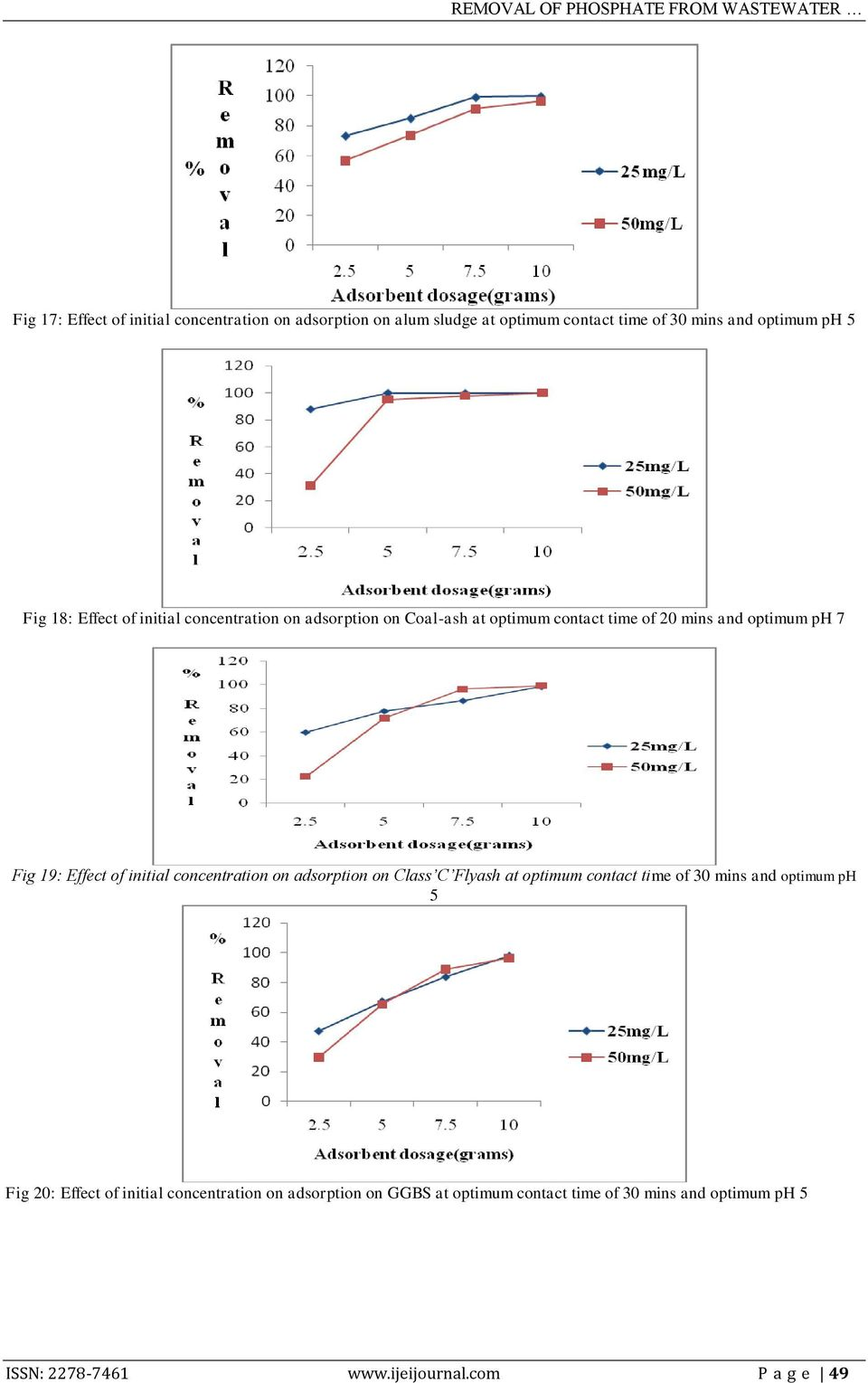 initial concentration on adsorption on Class C Flyash at optimum contact time of 30 mins and optimum ph 5 Fig 20: Effect of
