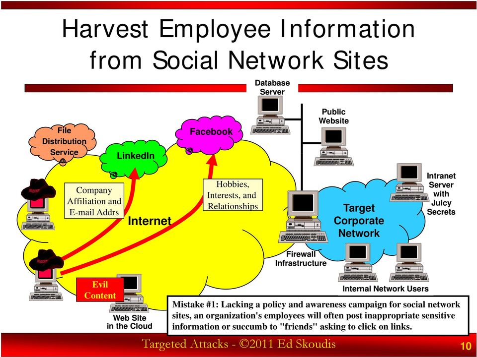 campaign for social network sites, an organization's employees will often post inappropriate