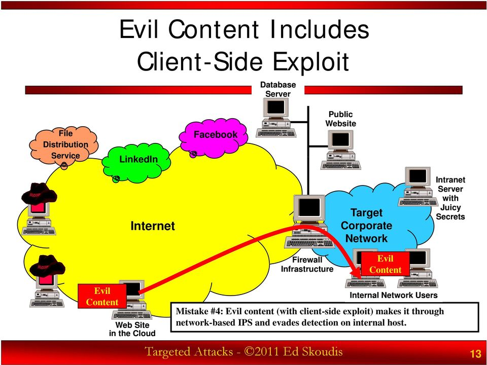 makes it through network-based IPS and evades