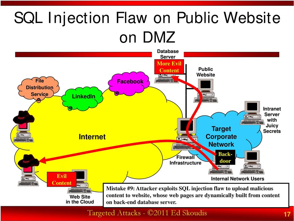 malicious content to website, whose web pages are dynamically