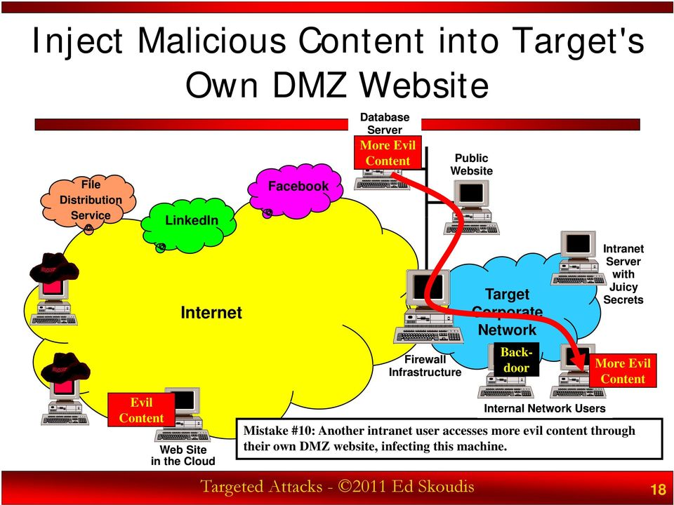 user accesses more evil content through their own DMZ