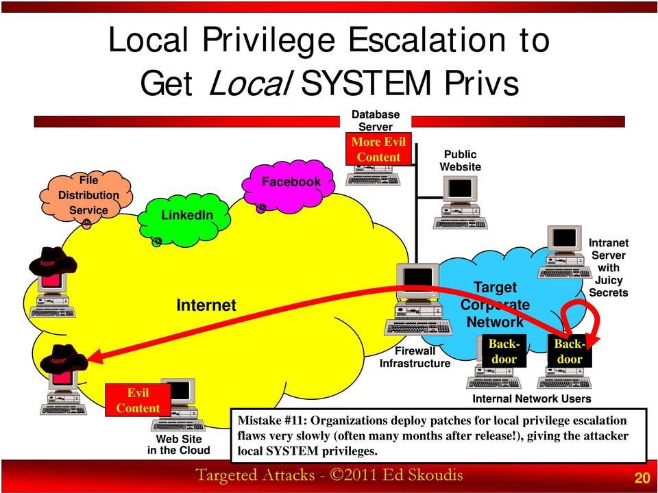 local privilege escalation flaws very slowly (often many months after