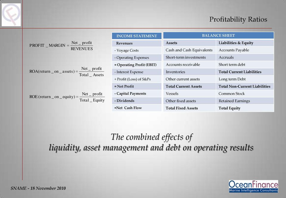 current assets Short term debt Total Current Liabilities Long term Debt = Net Profit Total Current Assets Total Non-Current Liabilities ROE ( return _ on _ equity) Net Total profit Equity - Capital