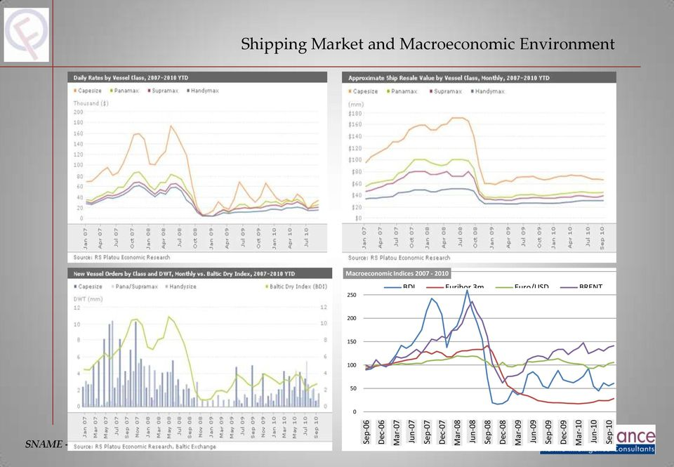 Shipping Market and Macroeconomic Environment Macroeconomic