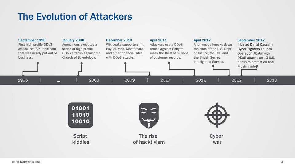 December 2010 WikiLeaks supporters hit PayPal, Visa, Mastercard, and other financial sites with DDoS attacks.