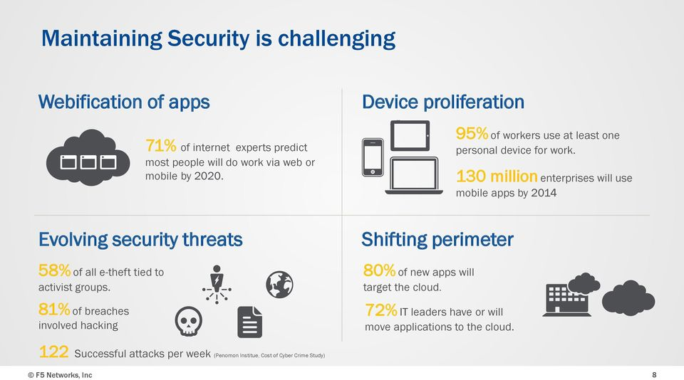 130 million enterprises will use mobile apps by 2014 Evolving security threats 58% of all e-theft tied to activist groups.