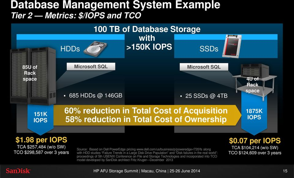 98 per IOPS TCA $257,484 (w/o SW) TCO $298,587 over 3 years Source: Based on Dell PowerEdge pricing www.dell.