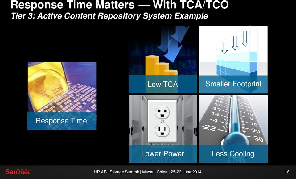 System Example Low TCA Smaller