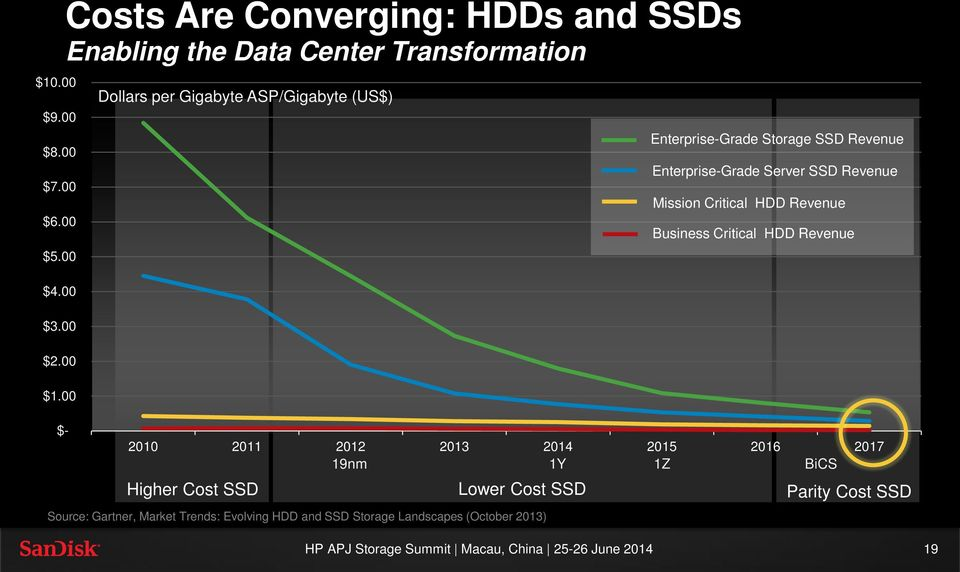 2010 2011 2012 2013 2014 2015 2016 2017 19nm 1Y 1Z BiCS Higher Cost SSD Lower Cost SSD Source: Gartner, Market Trends: