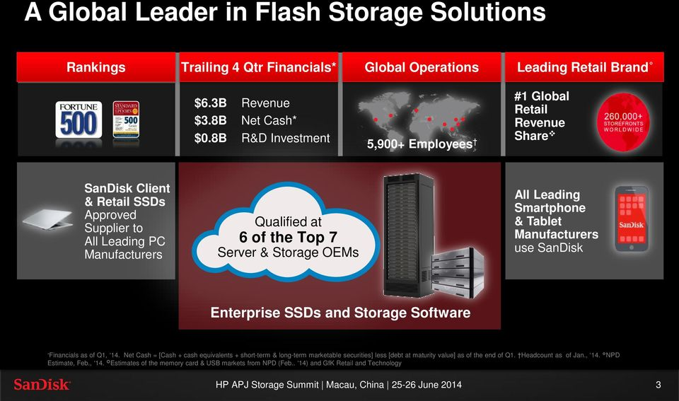 Top 7 Server & Storage OEMs All Leading Smartphone & Tablet Manufacturers use SanDisk Enterprise SSDs and Storage Software *Financials as of Q1, 14.