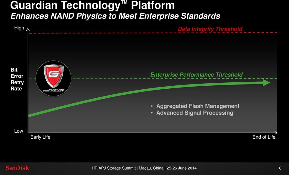 Retry Rate Enterprise Performance Threshold Aggregated Flash