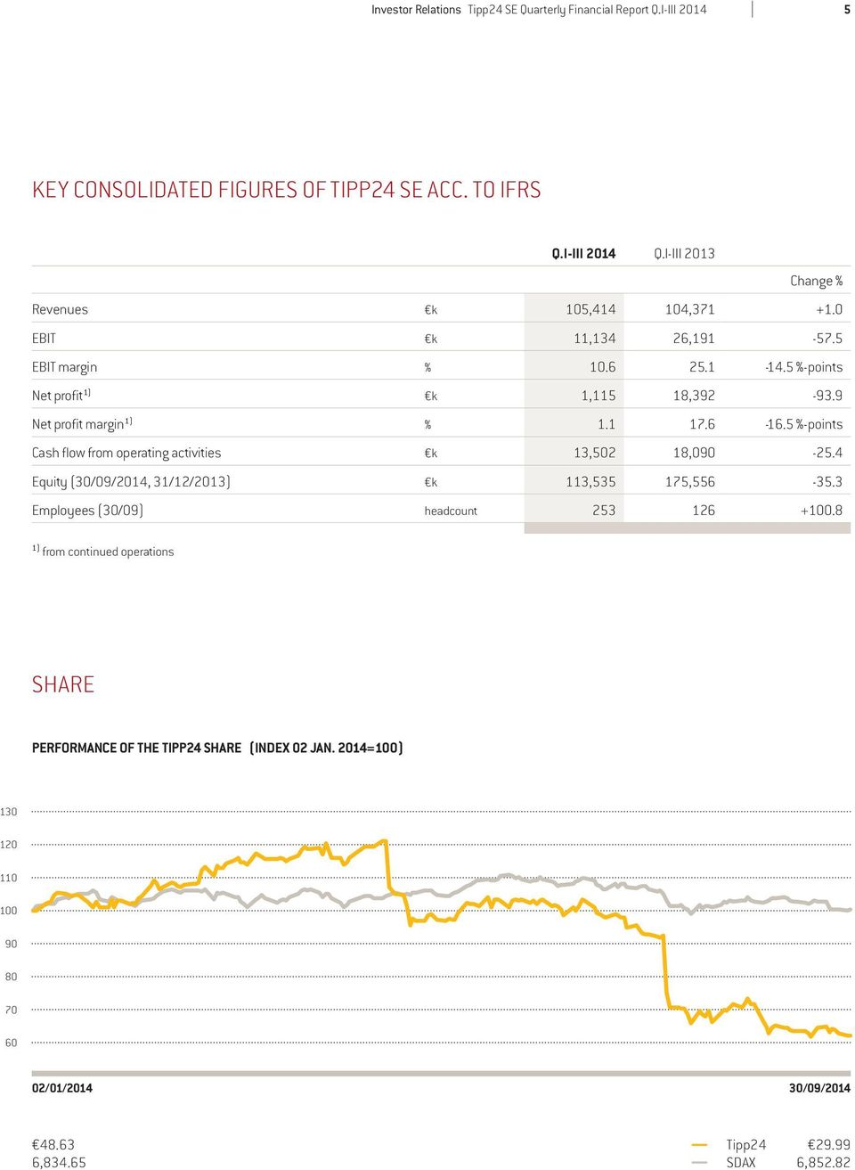 9 Net profit margin 1) % 1.1 17.6-16.5 %-points Cash flow from operating activities k 13,502 18,090-25.4 Equity (30/09/2014, 31/12/2013) k 113,535 175,556-35.